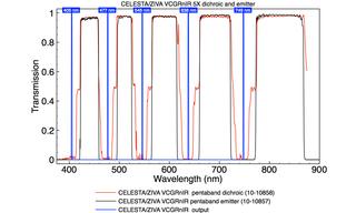 CELESTA/ZIVA VCGRnIR pentaband dichroic and emitter